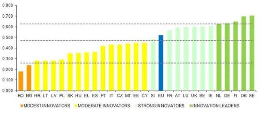 Σύγκριση επιδόσεων στον τομέα της καινοτομίας: Πόσο καινοτόμες είναι οι χώρες της ΕΕ