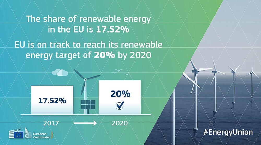 Η Ενεργειακή Ένωση: από όραμα πραγματικότητα